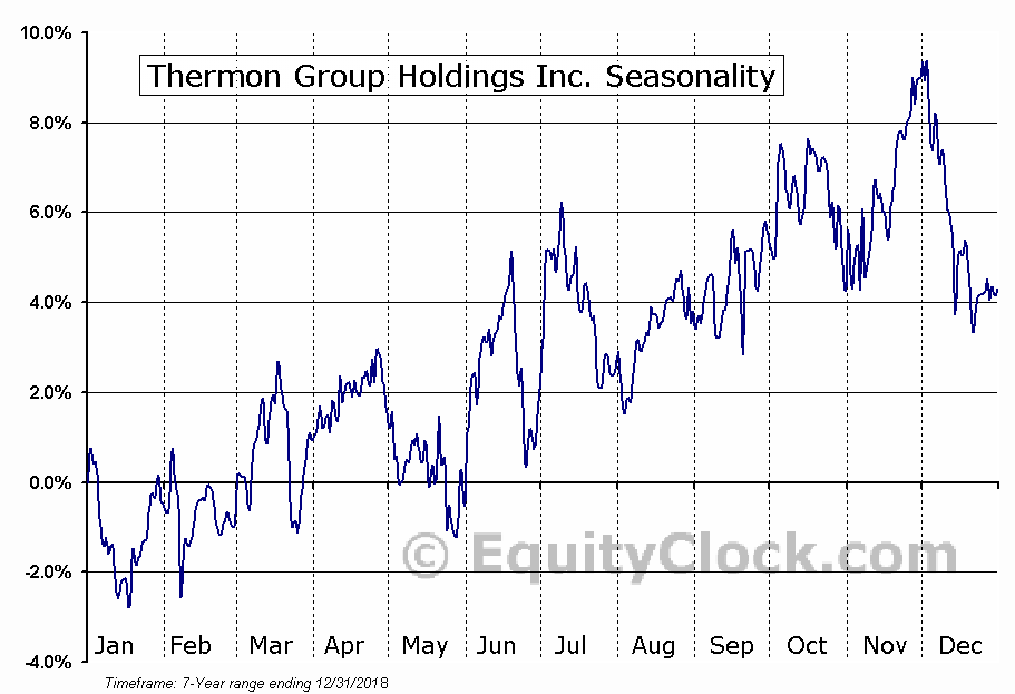 Thermon Group Holdings Inc. (NYSE:THR) Seasonal Chart