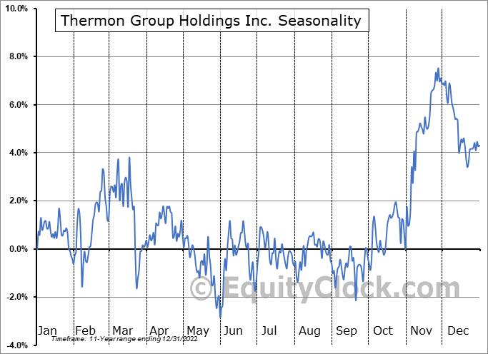 Thermon Group Holdings Inc. (NYSE:THR) Seasonal Chart