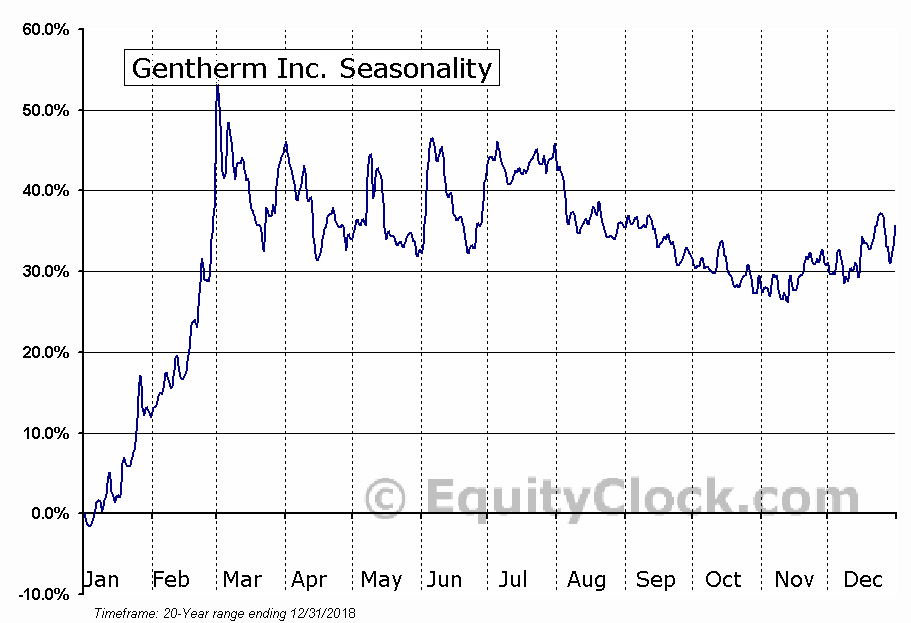 Gentherm Inc. (NASD:THRM) Seasonal Chart