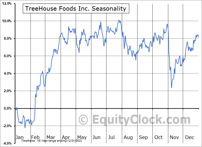 TreeHouse Foods Inc. (NYSE:THS) Seasonal Chart