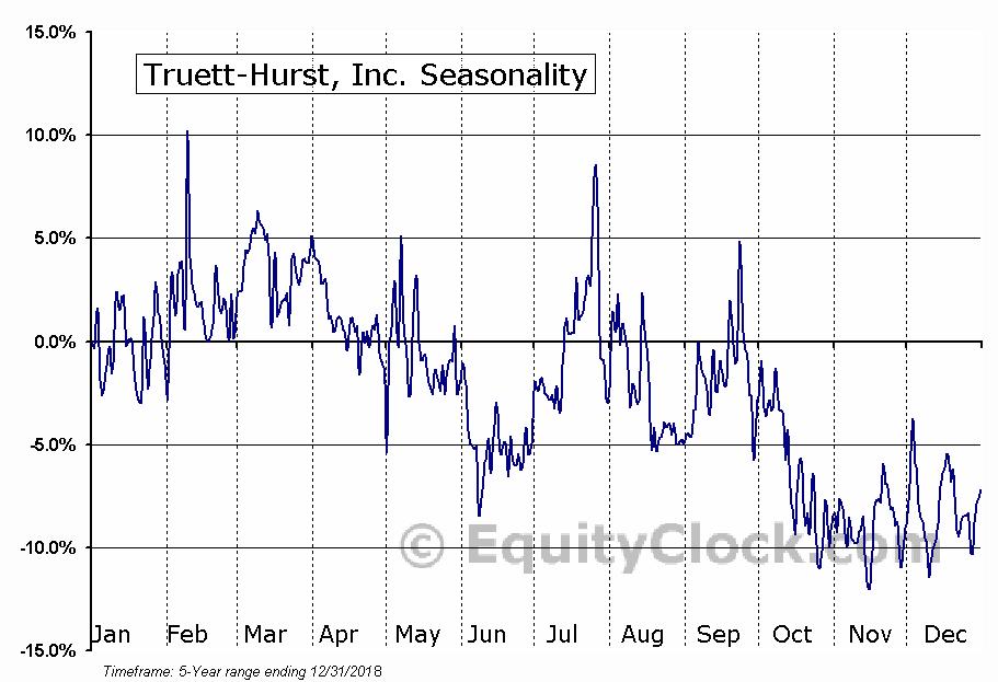 Truett-Hurst, Inc. (NASD:THST) Seasonal Chart