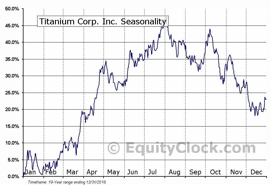 Titanium Corp. Inc. (TSXV:TIC) Seasonal Chart