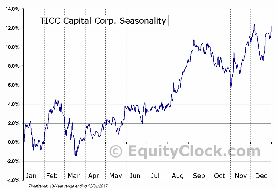 TICC Capital Corp. (NASD:TICC) Seasonal Chart
