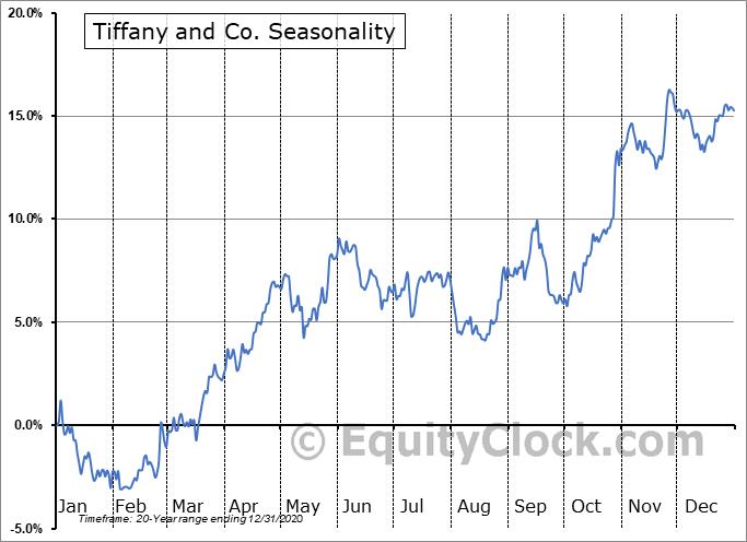 Tiffany and Co. (NYSE:TIF) Seasonal Chart