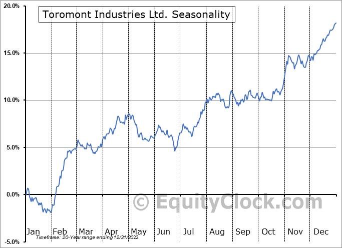 Toromont Industries Ltd. (TSE:TIH.TO) Seasonal Chart