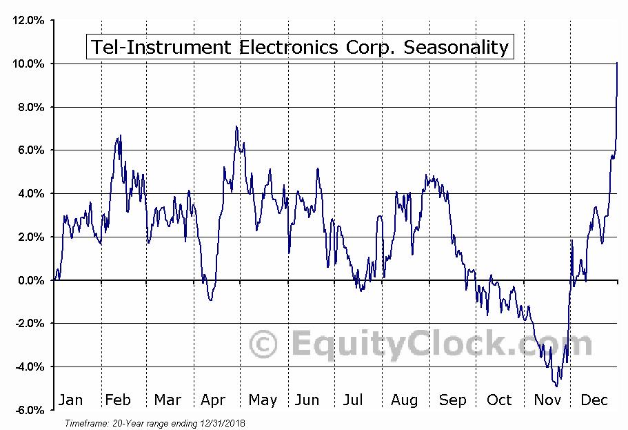 Tel-Instrument Electronics Corp. (AMEX:TIK) Seasonal Chart
