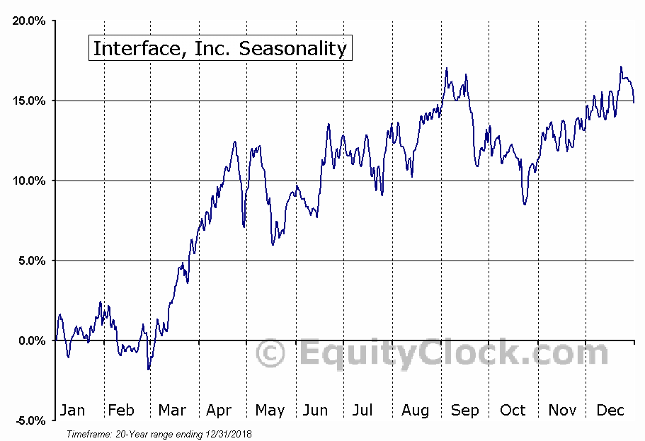 Interface, Inc. (NASD:TILE) Seasonal Chart