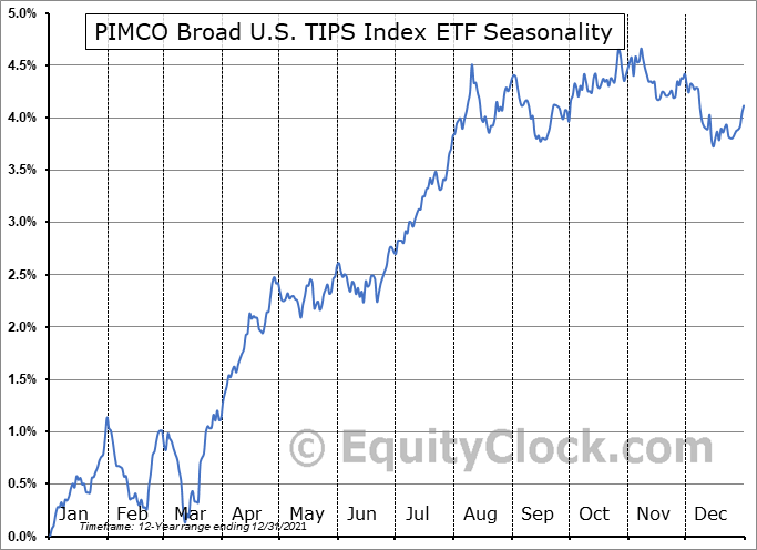 PIMCO Broad U.S. TIPS Index ETF (NYSE:TIPZ) Seasonal Chart