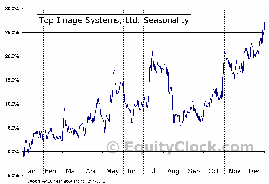 Top Image Systems, Ltd. (NASD:TISA) Seasonal Chart