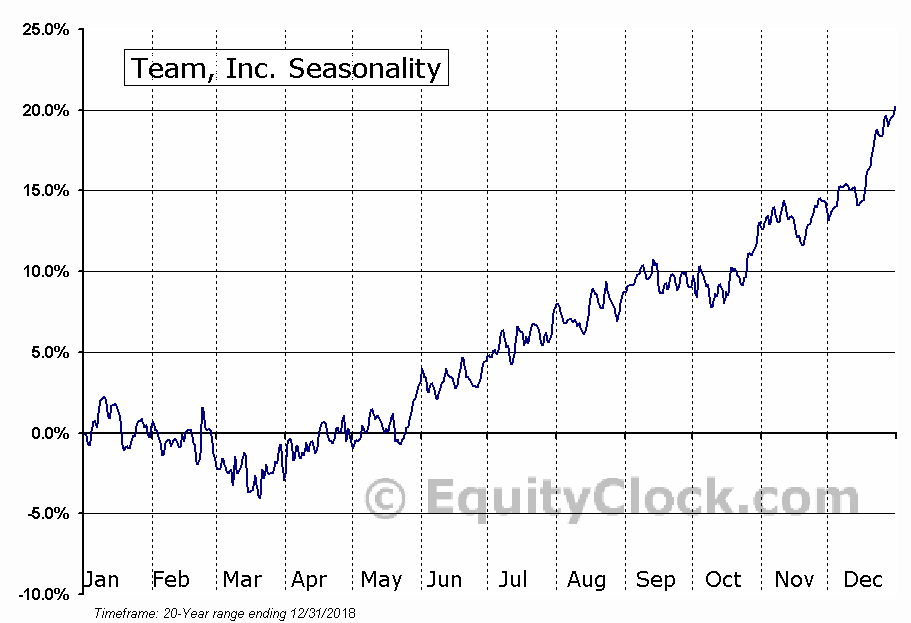 Team, Inc. (NYSE:TISI) Seasonal Chart