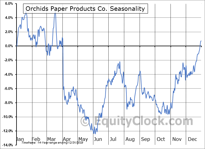 Orchids Paper Products Co. (OTCMKT:TISUQ) Seasonal Chart