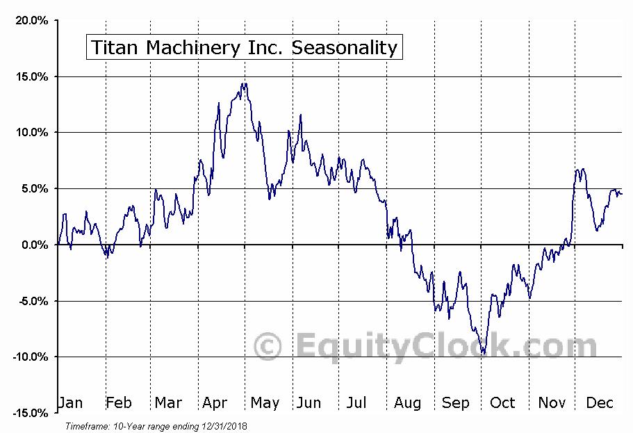 Titan Machinery Inc. (NASD:TITN) Seasonal Chart