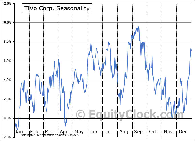 TiVo Corp. (NASD:TIVO) Seasonal Chart
