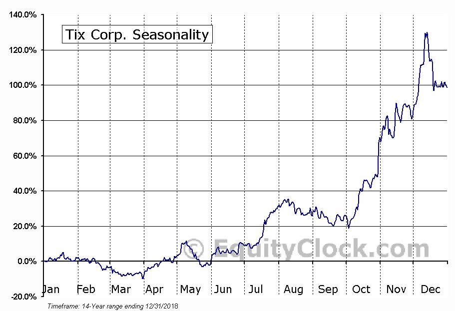 Tix Corp. (OTCMKT:TIXC) Seasonal Chart