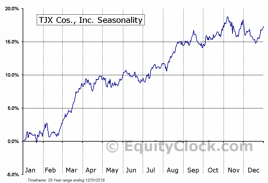 The TJX Companies, Inc.  (NYSE:TJX) Seasonal Chart