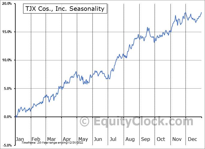 TJX Cos., Inc. (NYSE:TJX) Seasonal Chart