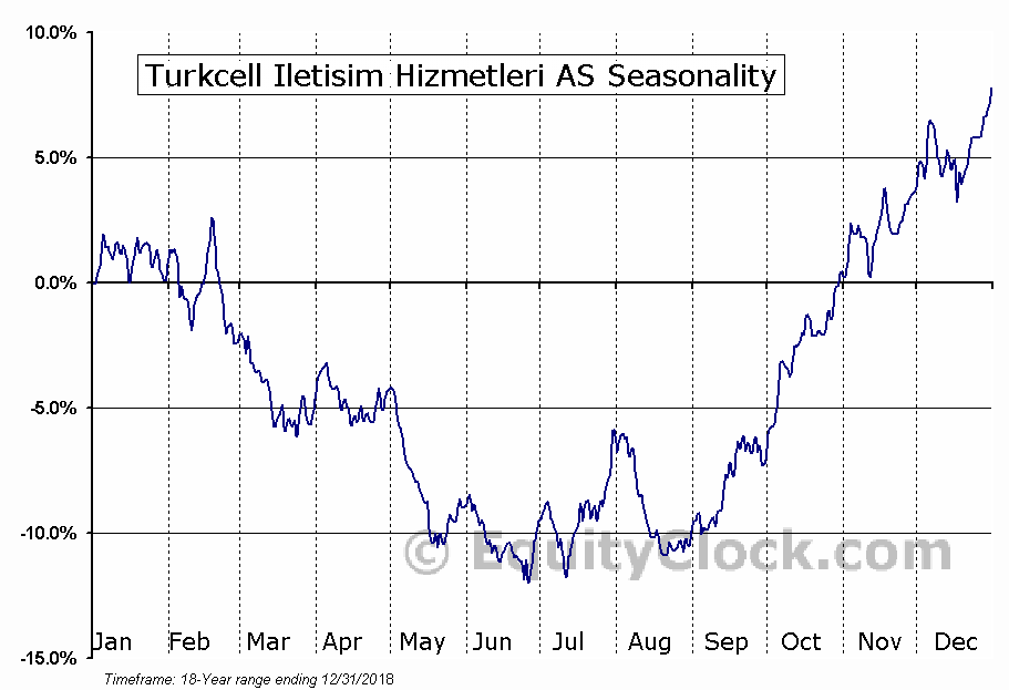 Turkcell Iletisim Hizmetleri AS (NYSE:TKC) Seasonal Chart