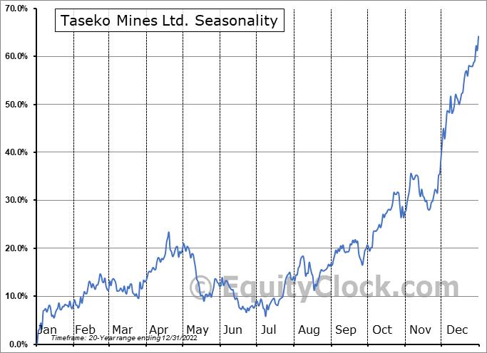 Taseko Mines Ltd. (TSE:TKO.TO) Seasonal Chart
