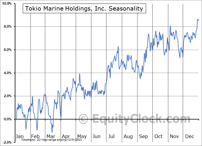 Tokio Marine Holdings, Inc. (OTCMKT:TKOMY) Seasonal Chart