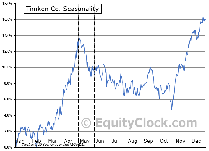 Timken Co. (NYSE:TKR) Seasonal Chart