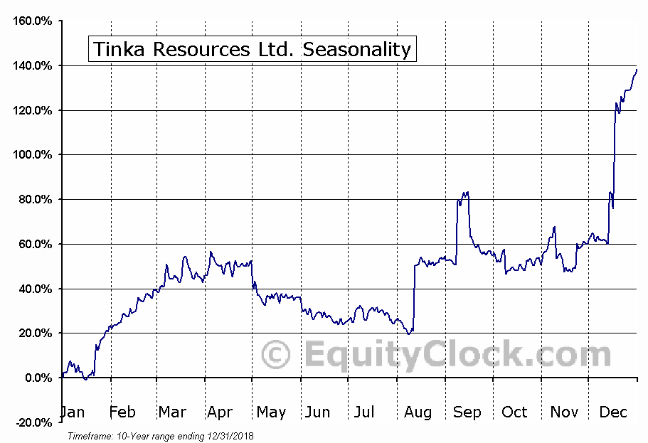 Tinka Resources Ltd. (OTCMKT:TKRFF) Seasonal Chart