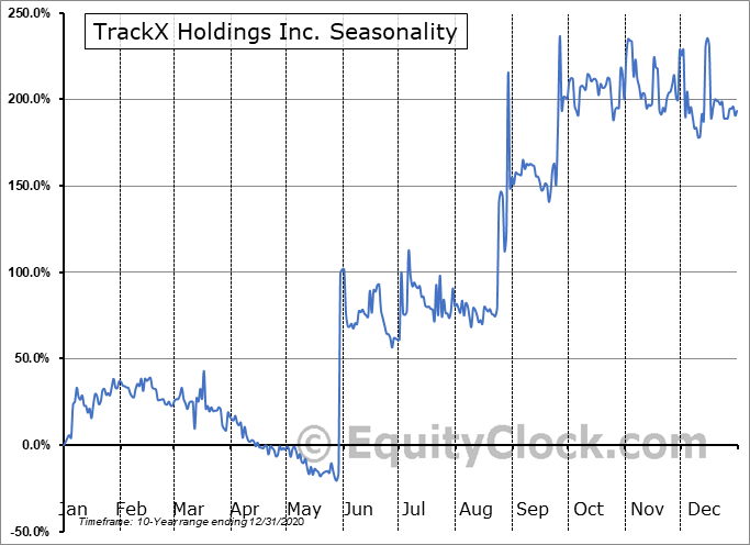 TrackX Holdings Inc. (TSXV:TKX.V) Seasonal Chart