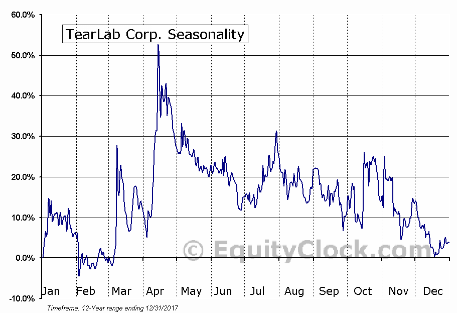 TearLab Corp. (TSE:TLB.TO) Seasonal Chart