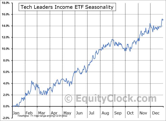 Tech Leaders Income ETF (TSE:TLF.TO) Seasonal Chart