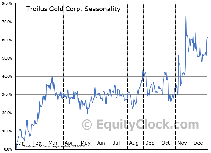 Troilus Gold Corp. (TSE:TLG.TO) Seasonal Chart