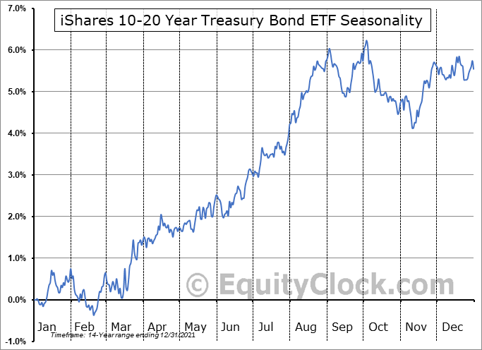 iShares 10-20 Year Treasury Bond ETF (NYSE:TLH) Seasonal Chart
