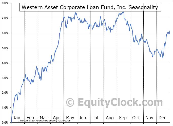 Western Asset Corporate Loan Fund, Inc. (NYSE:TLI) Seasonal Chart