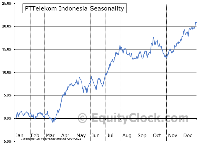 PTTelekom Indonesia (NYSE:TLK) Seasonal Chart