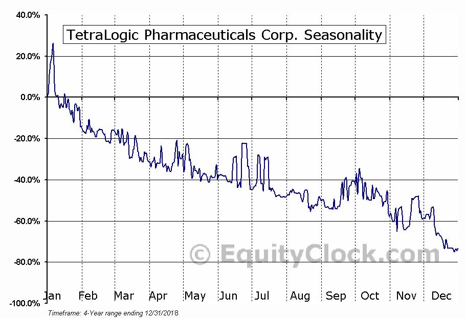 TetraLogic Pharmaceuticals Corp. (OTCMKT:TLOG) Seasonal Chart