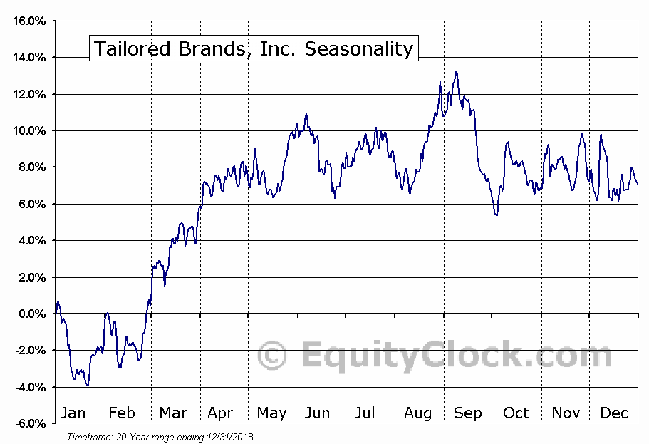 Tailored Brands, Inc. (NYSE:TLRD) Seasonal Chart