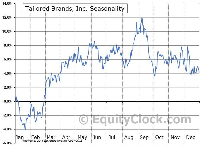 Tailored Brands, Inc. (NYSE:TLRD) Seasonal Chart