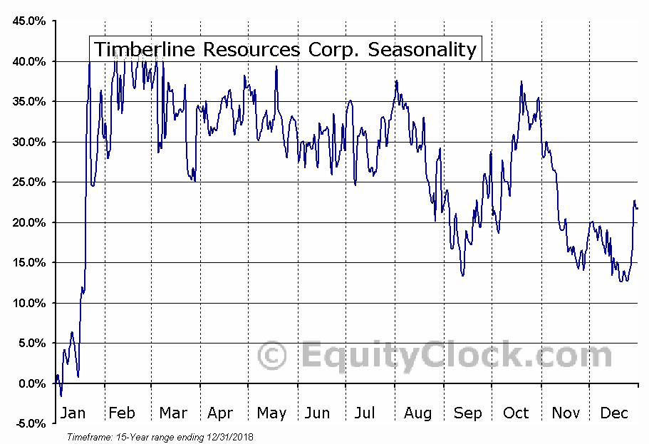 Timberline Resources Corp. (OTCMKT:TLRS) Seasonal Chart