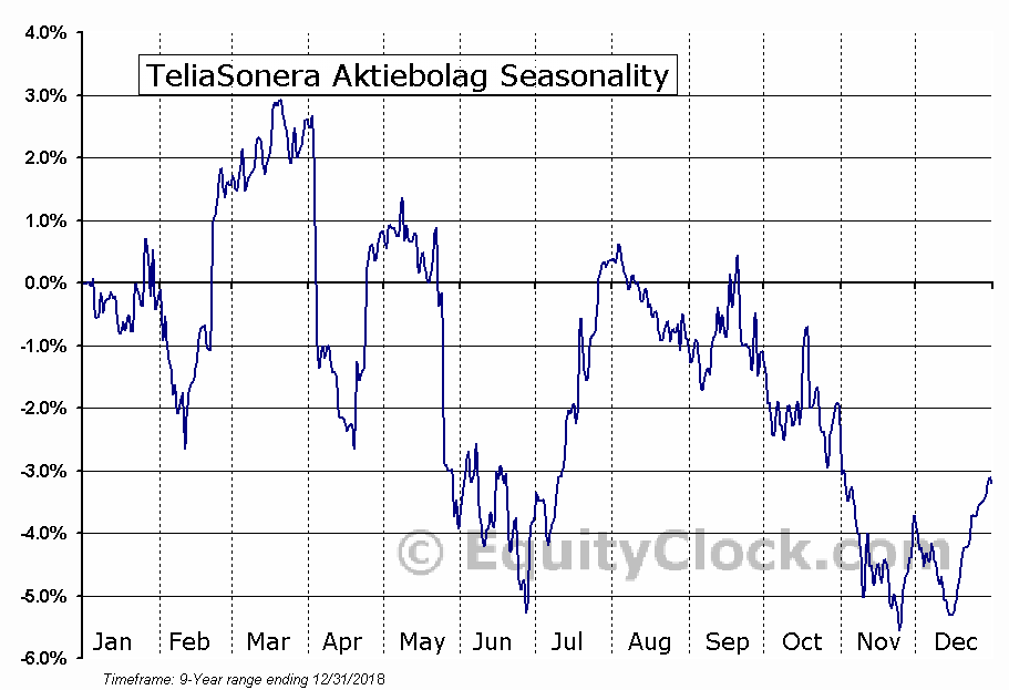 TeliaSonera Aktiebolag (OTCMKT:TLSNY) Seasonal Chart