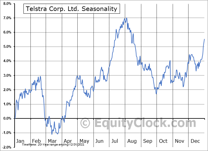 Telstra Corp. Ltd. (OTCMKT:TLSYY) Seasonal Chart