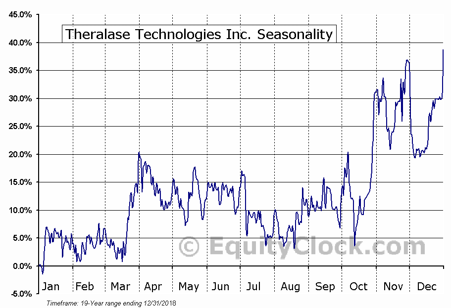 Theralase Technologies Inc. (TSXV:TLT.V) Seasonal Chart