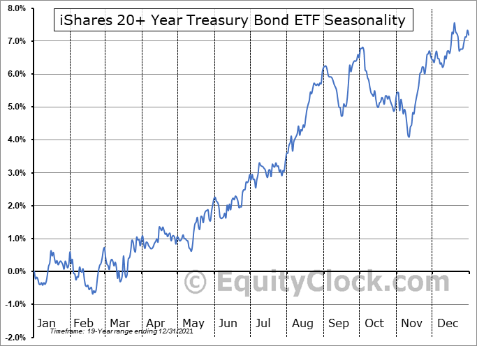 iShares 20+ Year Treasury Bond ETF (NASD:TLT) Seasonal Chart
