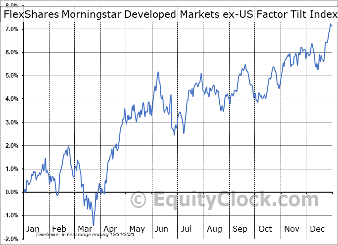 FlexShares Morningstar Developed Markets ex-US Factor Tilt Index Fund (AMEX:TLTD) Seasonal Chart