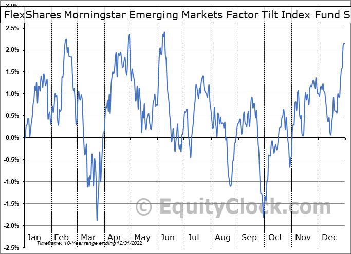 FlexShares Morningstar Emerging Markets Factor Tilt Index Fund (AMEX:TLTE) Seasonal Chart