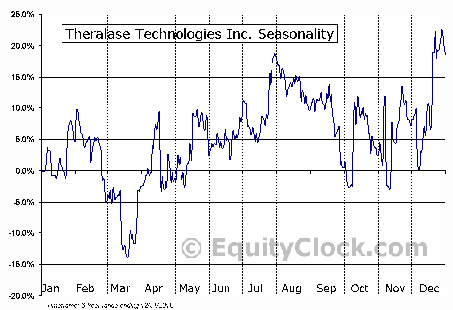 Theralase Technologies Inc. (OTCMKT:TLTFF) Seasonal Chart
