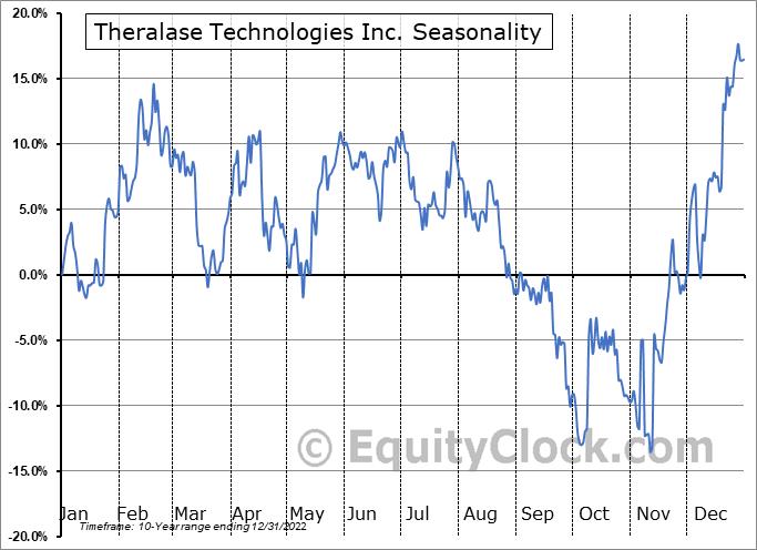 Theralase Technologies Inc. (OTCMKT:TLTFF) Seasonal Chart