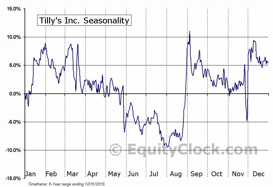 Tilly's Inc. (NYSE:TLYS) Seasonal Chart
