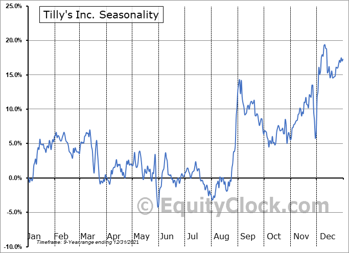 Tilly's Inc. (NYSE:TLYS) Seasonal Chart