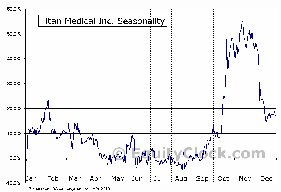 Titan Medical (TSE:TMD) Seasonal Chart
