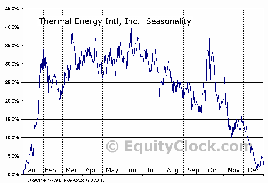 Thermal Energy Intl, Inc. (TSXV:TMG) Seasonal Chart