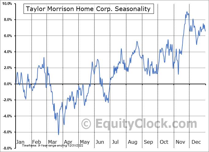 Taylor Morrison Home Corp. (NYSE:TMHC) Seasonal Chart