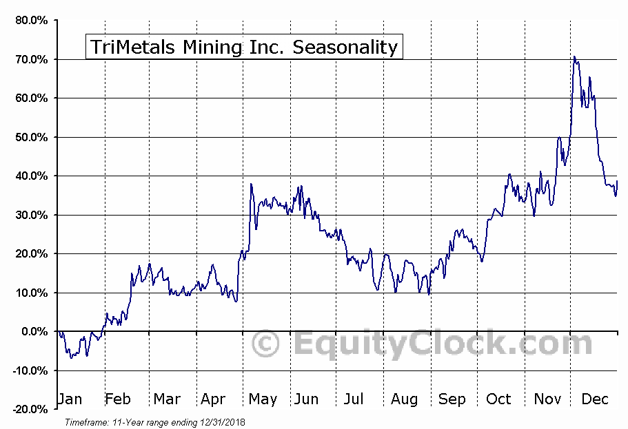 TriMetals Mining Inc. (TSE:TMI.TO) Seasonal Chart